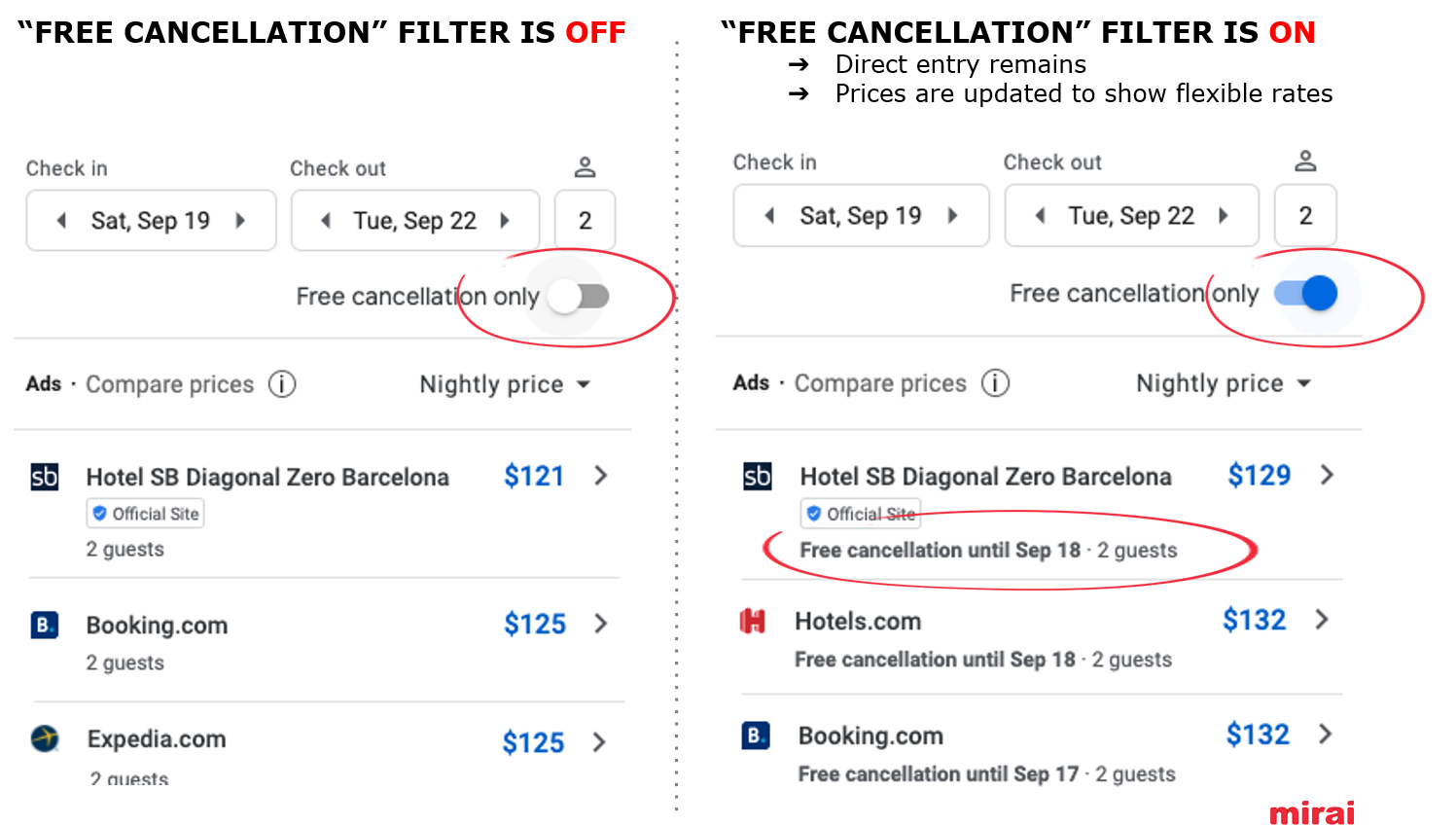 Free cancellation filter in Google Hotel Ads - Mirai